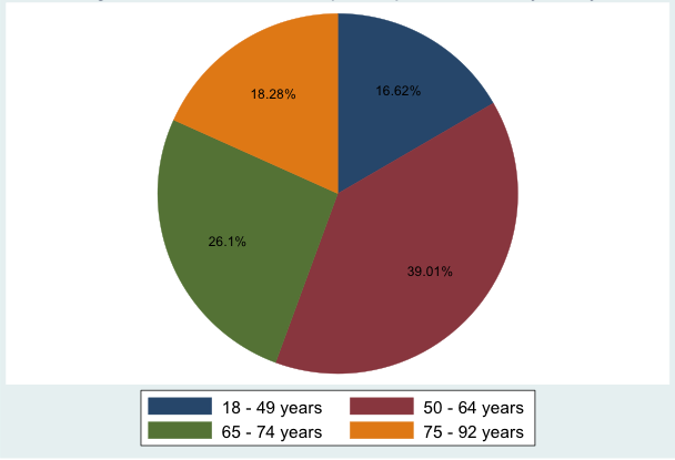 Age Distribution of Participants at Study Entry